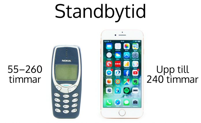 Nokia 3310 vs iPhone 7