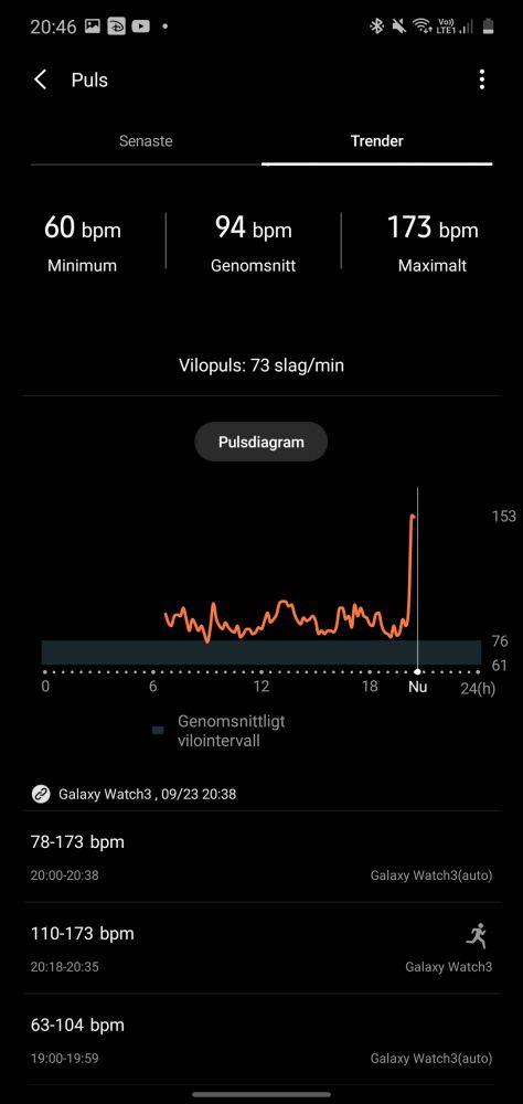 Pulsmätare Galaxy Watch