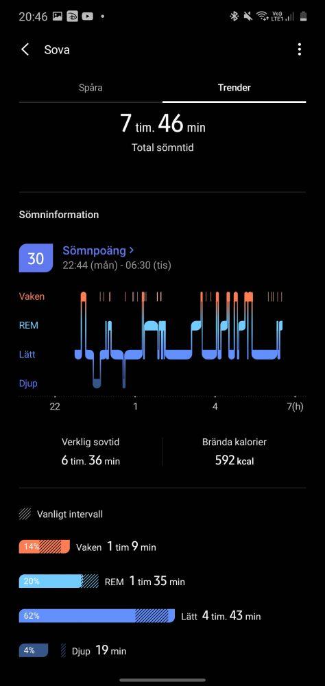 sömnmätning Samsung